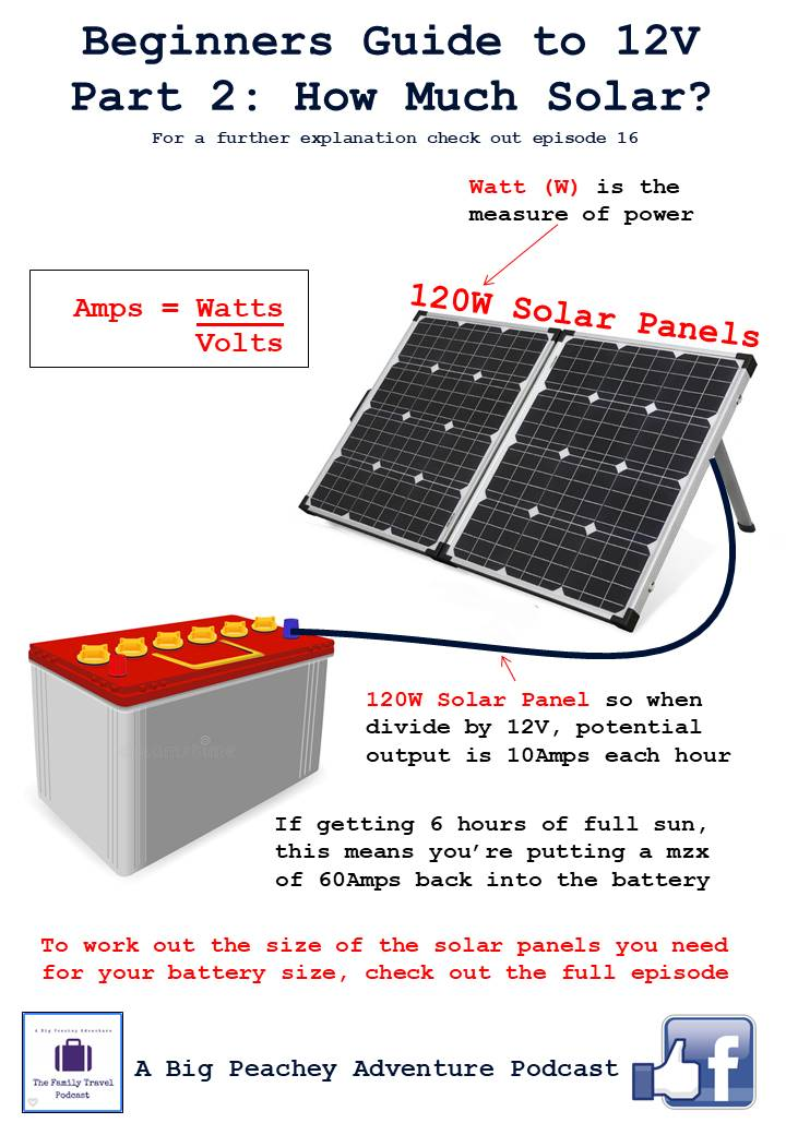 Free Camping 101: Getting Started with 12V and Solar Basics