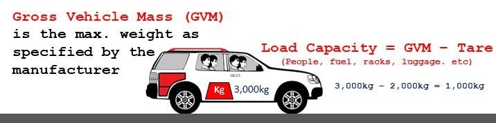 Car Maximum Weight is Gross Vehicle Mass (GVM)