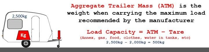 How to Work Out Caravan Towing Weights: Caravan Max Weight is Aggregate Trailer Mass (ATM)