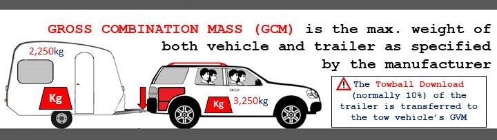 Max Total Weight for Car and Caravan is Gross Combined Mass (GCM)