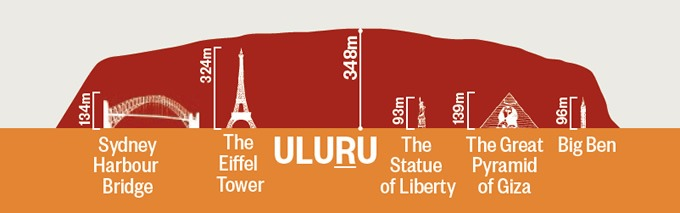 How High is Uluru Comparison Picture