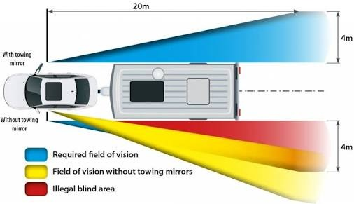 Caravanning myths - you don't need tow mirrors if you have a rear camera
