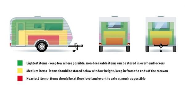 Diagram showing how to properly load a caravan