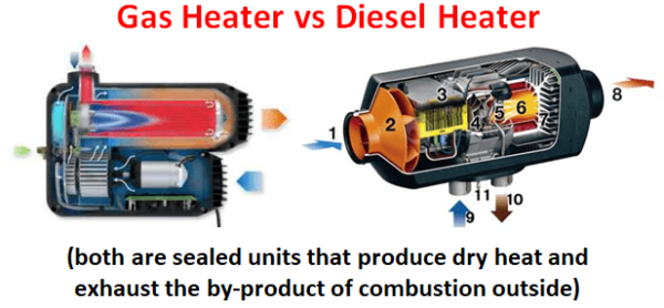 Gas vs Diesel Heater - Both Sealed Units that Exhaust Externally